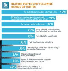 """Warum """"entfolgen"""" Follower auf Twitter einen Unternehmens-Account?   http://blog.kennstdueinen.de/2011/03/twitter-facebook-warum-entfolgen-fans-follower-unternehmen/#"""