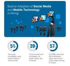 Don't recruiters use social media after all?