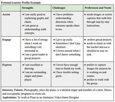 Personalize Learning: Discover the Learner in Every Child | High Performance Learning | Scoop.it