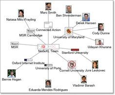 NodeXL была создана командой Марка Смита