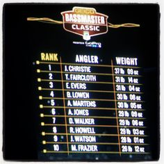 Here's the top 10 leaderboard for day 2 of #bassmasterclassic. Four anglers with ties to Grand Lake are leading the pack. Christie Evers Howell and Watson. Will one of them be the 2016 champion? - (KMHM)