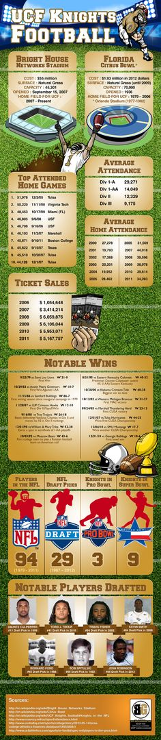 An infographic about the success that the UCF football program has since the inaugural football season in 1979. The UCF football infographic provides some of the key statistics in regards to game attendance, ticket sales, and players in the NFL.
