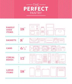 This Is What Makes a Pantry Perfect, According to a Pro Closet Builder - Diy pantry shelves - Kitchen Pantry Design, Kitchen Organization Pantry, New Kitchen, Organization Ideas, Organizing Tips, Pantry Diy, Kitchen Pantries, Pantry Cabinets, White Cabinets