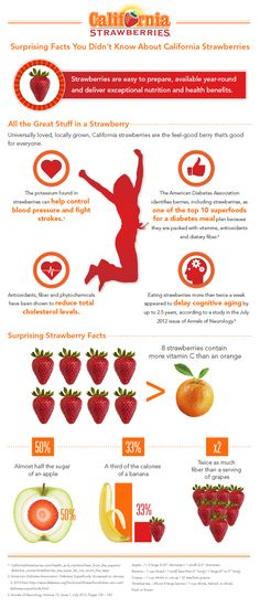 Check out this awesome California Strawberry Commission Infographic! #CAStrawberries via thequeenofswag.com