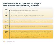 The Bank-Backed Japanese Exchange With Big Plans - ₿itcoin Cryptocurrency Market Capitalization Price Index Cryptocurrency Market Capitalization, Satoshi Nakamoto, Know Your Customer, Legal Tender, Bitcoin Cryptocurrency, Blockchain, Investing, How To Make Money, Japanese