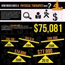 How Much Does A Physical Therapist Make Infographic