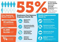 #Health #Infographics - Workplace Wellness Infographic #Infografia