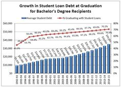 An analysis finds a steady rise in the proportion of college graduates paying too high a percentage of their annual income to repay student loan debt.