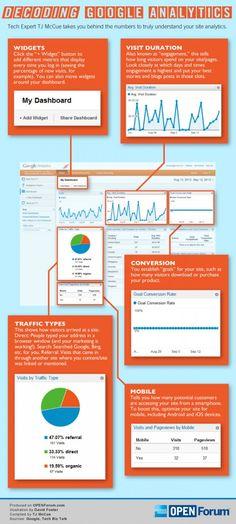 Decoding Google Analytics Infographic