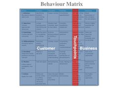 Behaviour Matrix<br />Customer<br />Business<br />Touchpoints<br