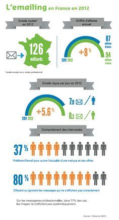 Infographie: L'emailing en France en 2012