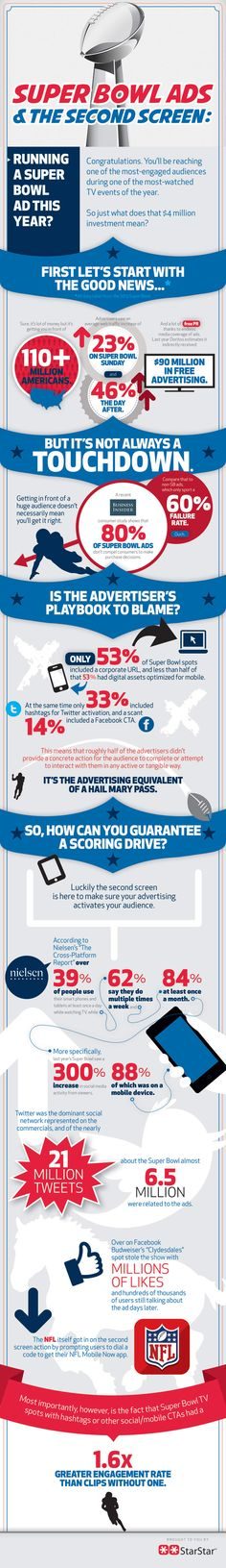 Millions of dollars are spent on production and air time for Super Bowl ads. If you don't consider the 2nd screen and social media in your planning and implementation you are flushing a boat load of money down the toilet. #superbowlcommercials