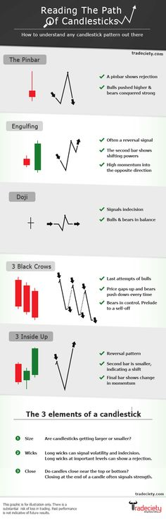 Reading The Path Of Candlesticks: www.tradeciety.co... #forex #candlesticks