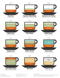 Diagram of ingredients of nine popular espresso based coffee drinks including cappuccino and latte. Café Espresso, Espresso Drinks, Coffee Drinks, Drinking Coffee, Drinking Milk, I Love Coffee, My Coffee, Coffee Wiki, Coffee Beans