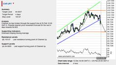 By: Dima Chernovolov CHF/JPY continues to fall inside the uniform Descending Triangle chart pattern which was previously identified by Autochartist on the daily Chf
