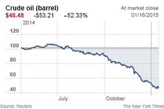 Oil Prices: What's Behind the Drop? Simple Economics - NYTimes.com