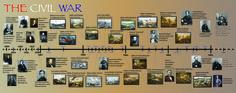 Timeline of Civil War