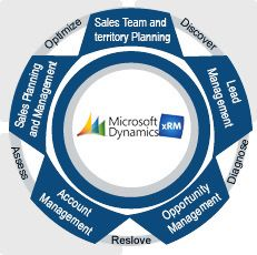 Microsoft Dynamic CRM is designed to assist customers and increase sales. Microsoft Dynamics CRM is available in 4 versions and the latest version is launched on February 2011 with many latest features.