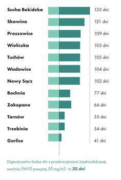 Liczba dni z przekroczeniami dopuszczalnych norm PM10 w poszczególnych miastach Małopolski w 2013