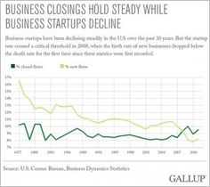 gallup-business-deaths-graph