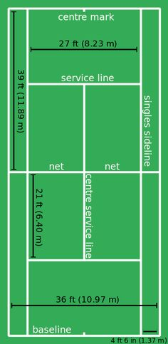 The dimensions of a tennis court                                                                                                                                                      More