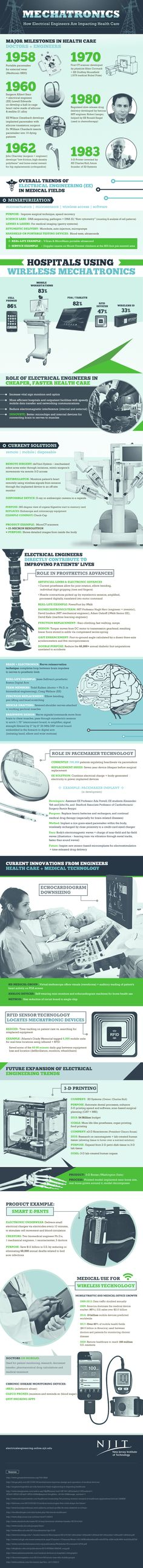 Mechatronics: How Electrical Engineers Are Impacting Health Care #Infographic #Health #History