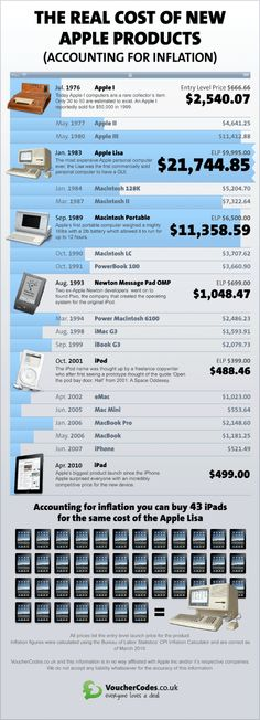 Infographic of Apple History
