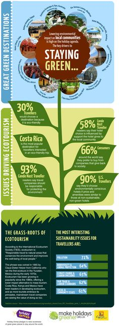 "Thinking about traveling this summer? Take a look at this infographic on ecotourism, ""responsible travel to natural areas that conserve the environment and improve the well-being of local people."" #infographic"