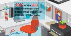 Effects of Ergonomics on Employee Productivity [INFOGRAPHIC]
