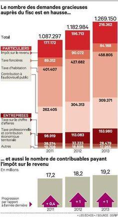 Impôts: les demandes de délai en forte hausse depuis deux ans