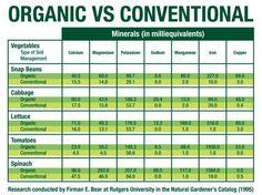 organic vs. not