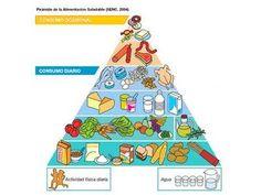 Cómo interpretar la pirámide de los alimentos