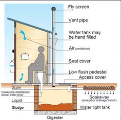 18 Best Septic Tank Design Images Septic Tank Design