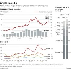 Apple results – graphic of the day  Apple's profit and margins slid despite higher sales of iPhones in its fourth quarter. Today's graphic shows key earnings, revenue and shipment statistics for Apple over the last three years.