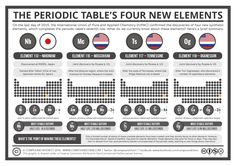 Now we know the (proposed) names of the four new elements, here's an updated graphic with more information on each! High-res image/PDF: http://wp.me/p4aPLT-1Eg