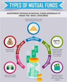 Do You Understand Mutual Funds? - Trading Stocks Investing - Ideas of Trading Stocks Investing - To varying degrees the various types of mutual funds carry some level of risk and reward. Financial Literacy, Financial Tips, Bank Financial, Mando Y Control, Accounting And Finance, Accounting Basics, Investment Tips, Investing Money, Stock Investing