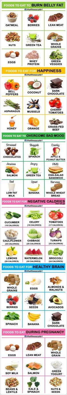 Eat correctly