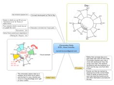 Chronodex Daily GTD : How it works free mind map download