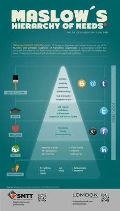 This explains how the different social media sites fit into Maslow's Hierarchy of Needs.  I thought this was a really cool idea! (MTR)