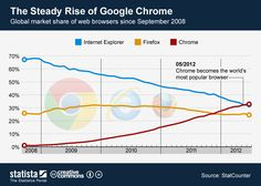 The Steady Rise of Google Chrome