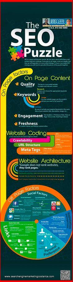 #searchenginemarketing #SEOpuzzle Infografía acerca del puzzle del posicionamiento de una página web, aprende más en nuestros cursos SEO