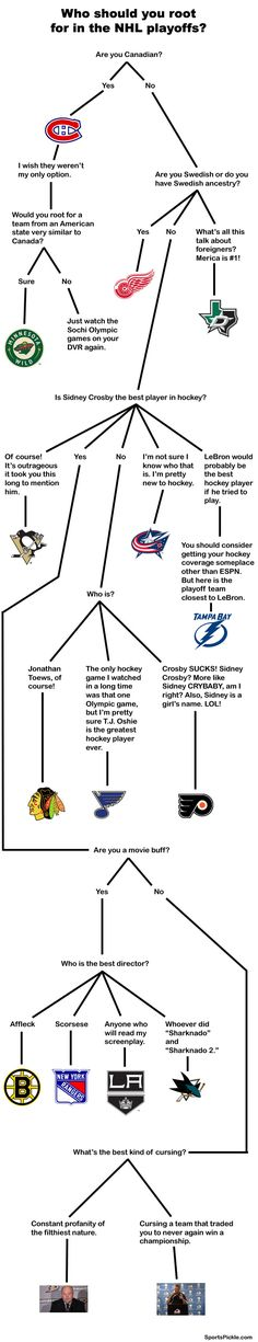 Flowchart: Who Should You Root for in the NHL Playoffs? - SportsPickle