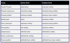Active/Passive voice. Examples and verb forms. - learn English,english,grammar