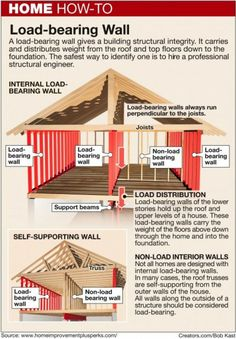 Here's How: How to identify a load-bearing wall ... More