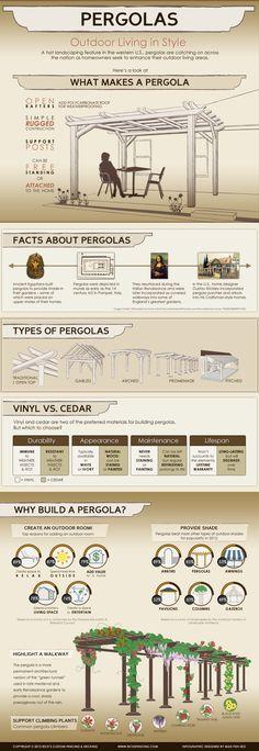 Lo que debes saber sobre las Pérgolas #infografia #infogrphic | Las otras infografías