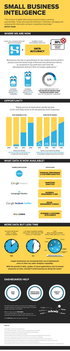 How To Get Control of your Data: Small Business Intelligence - #infographic