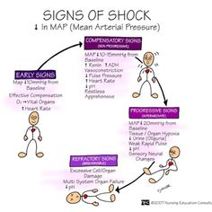 Shock -- This truly CAN HAPPEN to those of us with #ChronicPain if our pain is severe uncontrolled. If you start having these symptoms. notify your family, primary care doctor, pain specialist... EVERYONE who is involved with your pain -- RIGHT AWAY!! And remember, God is there for you so call out and hold on to hope even when its chance seems small.