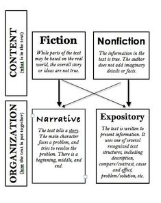 Fabulous visual for helping students understand the difference between fiction vs. non-fiction as well as narrative vs. expository.  (When all the words are in play, confusion often arises!)  #wwp_pd