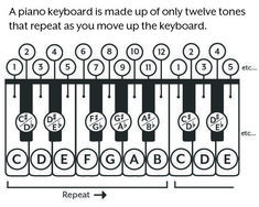 Piano Chord Inversions in Major and Minor with Printable