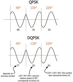 Understanding Quadrature Phase Shift Keying (QPSK